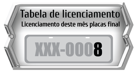 Tabela de licenciamento